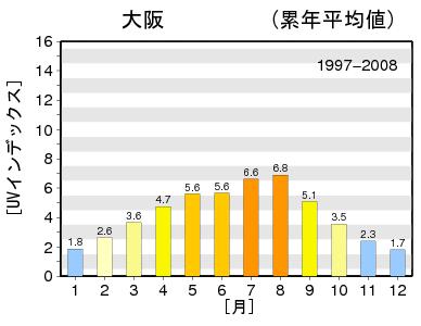 大阪の紫外線量