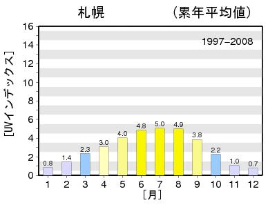 札幌の紫外線量