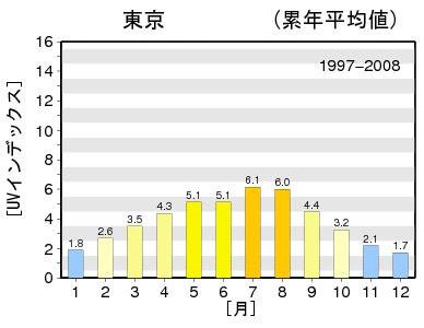 東京の紫外線量